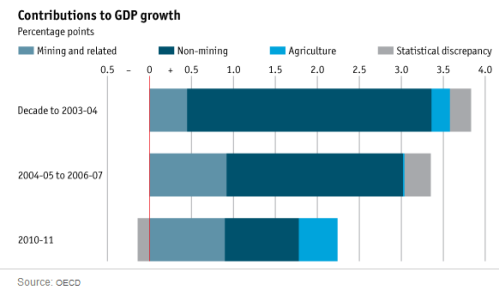 Australia GDP contributions
