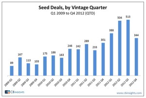 Seed Investing Activity