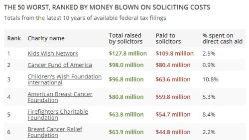 worst charities