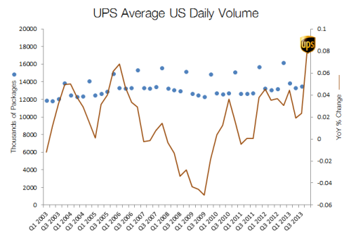 ups avg daily volume