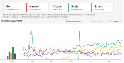 go vs haskell vs clojure vs scala vs erlang