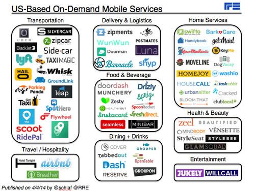 on-demand mobile