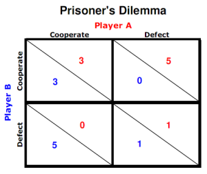 Game-Theory-prisoners-dilemma