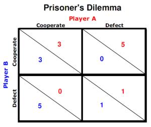 Game-Theory-prisoners-dilemma