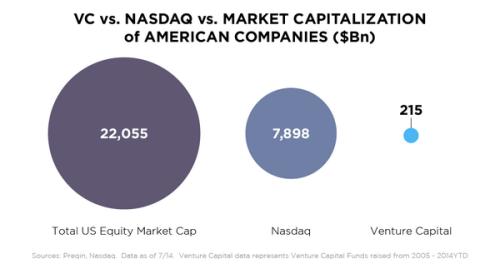 VC NASDAQ