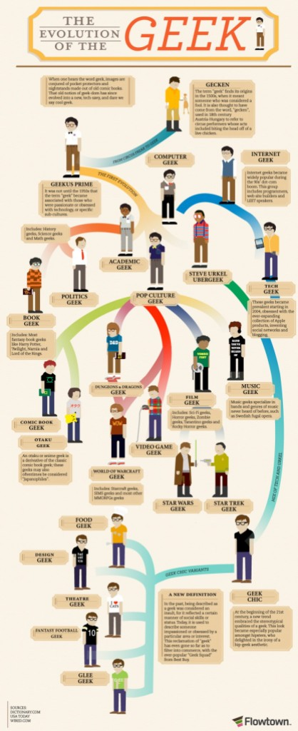 the-evolution-of-the-geek