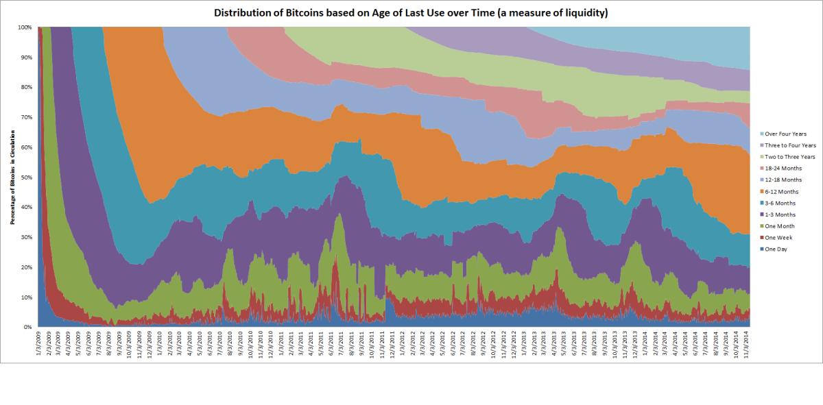 bitcoin-age